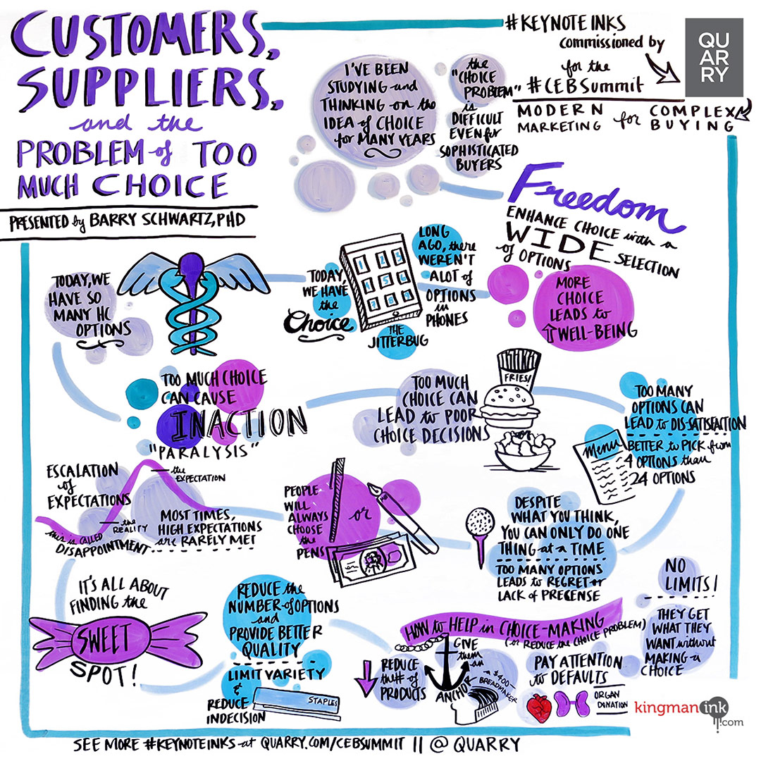 Keynote Ink representing the presentation from Barry Schwartz, 'Customers, Suppliers, and the Problem of Too Much Choice' at CEB Summit 2015.