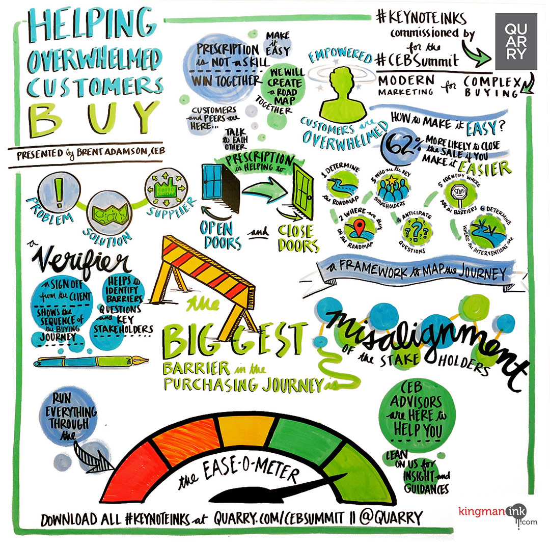 Keynote Ink representing the presentation from Brent Adamson, 'Helping Overwhelmed Customers Buy' at CEB Summit 2015.