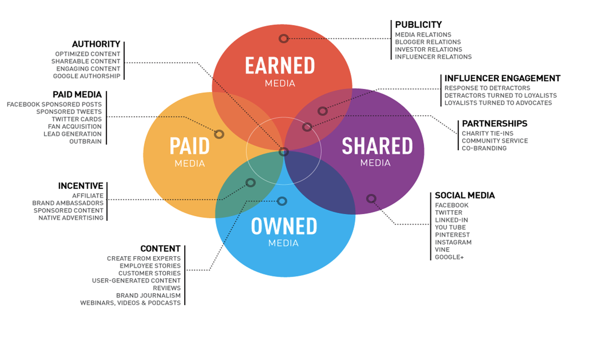 Ven diagram of the PESO model that includes four overlapping coloured circles each representing the four media types of earned, shared, owned and paid.