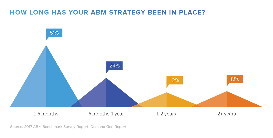 Chart showing how long an ABM strategy has been in place for respondents from the 2017 ABM Benchmark Survey Report.
