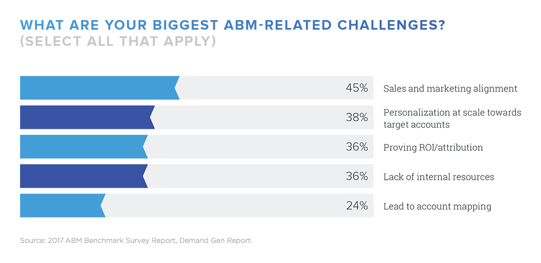 Bar chart indicating the biggest ABM-related challenges shown in the 2017 ABM Benchmark Survey Report.