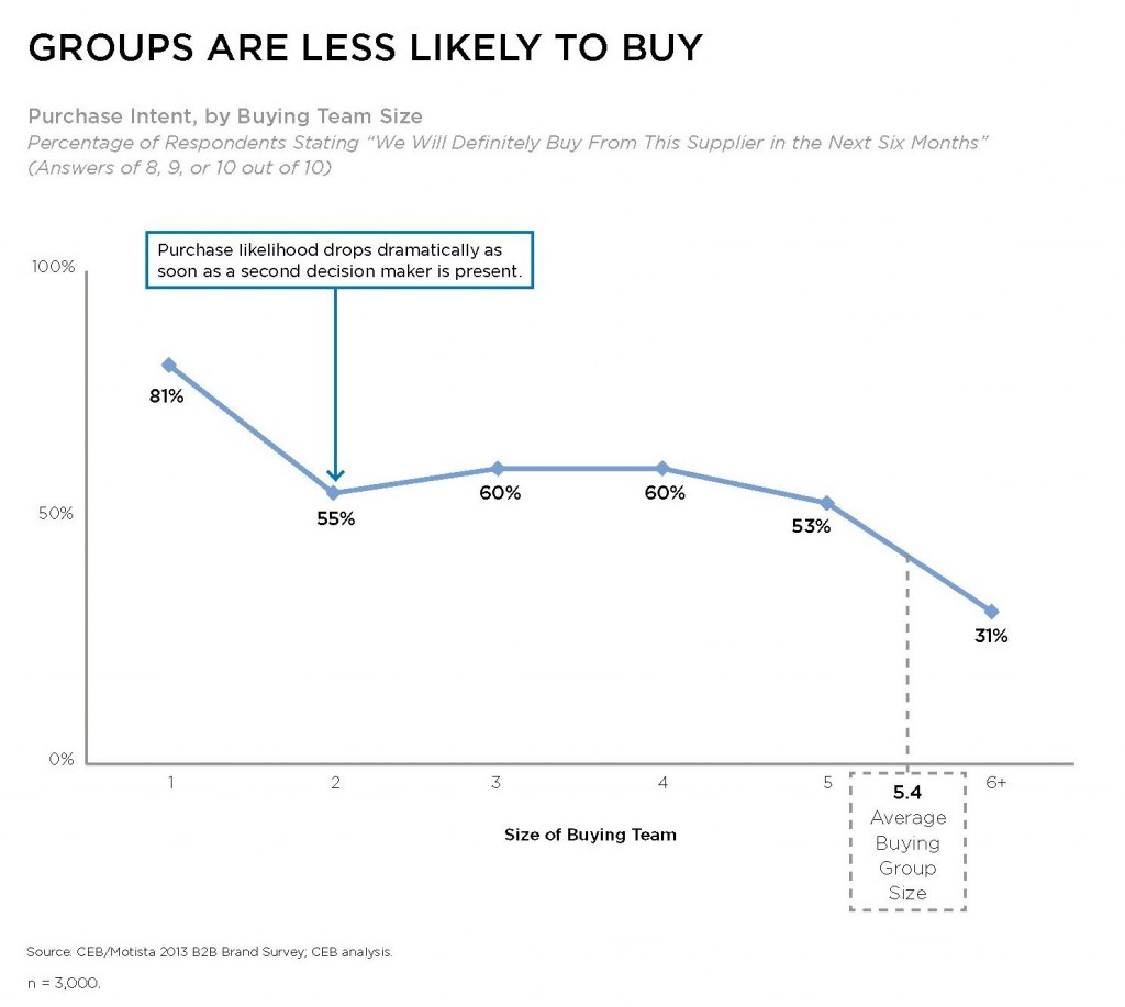 Line graph showing Purchase Intent by Buying Team size. Percentage of respondents stating 'we will definitely buy from this supplier in the next six months' drops from 81% to 55% as soon as a second decision maker is present.