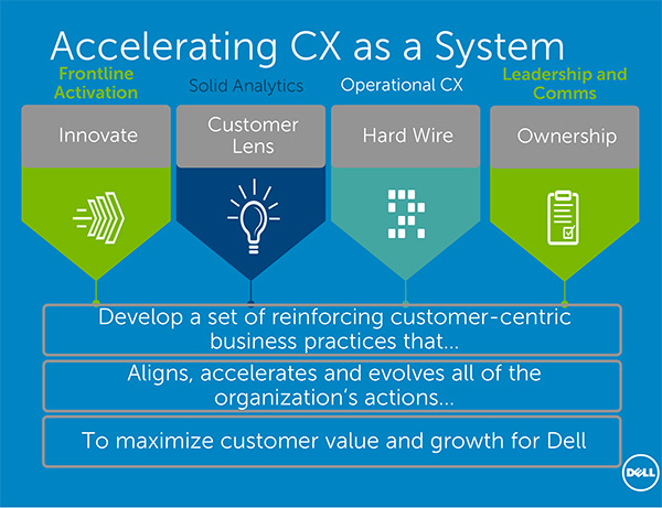 Slide from John Lavorato's presentation, Accelerating CX as a system