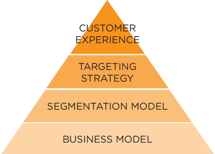 Customer experience, Targeting strategy, Segmentation model and business model