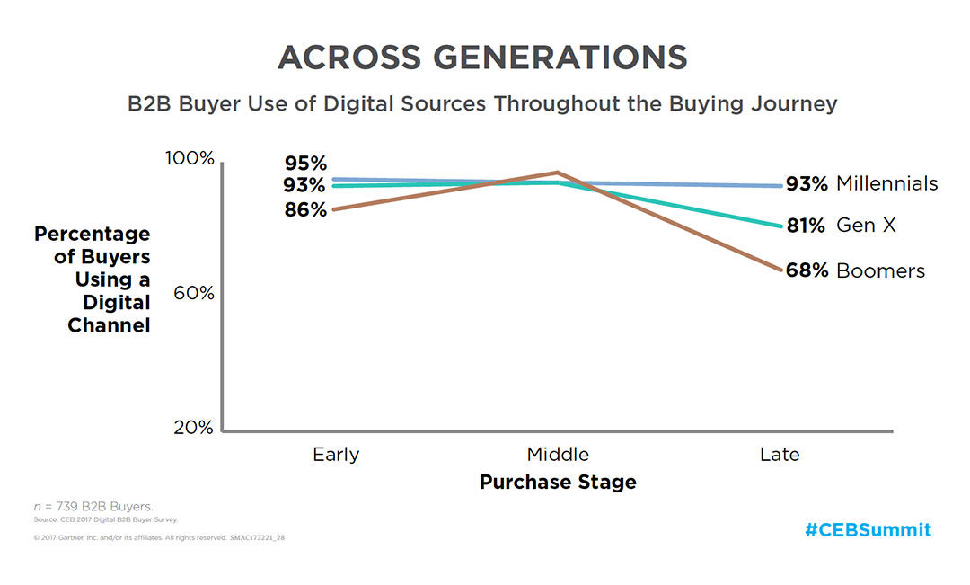 B2B Buyer use of Digital Sources throughout the Buying Journey (graph)