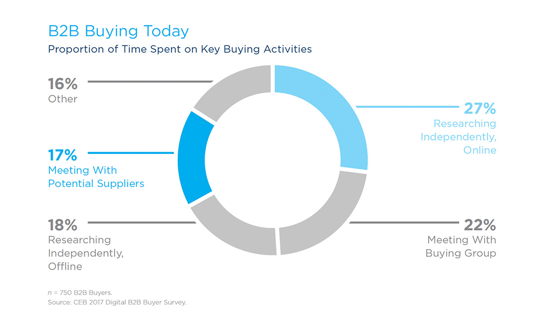 B2B Buying Today: Proportion of time spent on Key Buying Activities