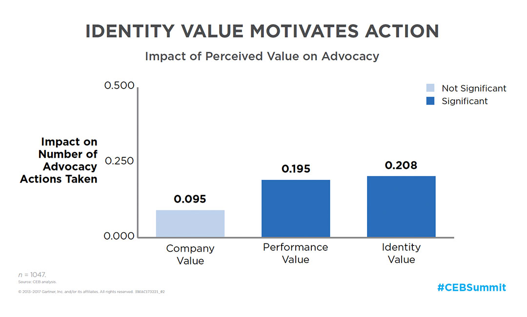 Identity Value Motivates Action: Impact of Perceived Value on Advocacy