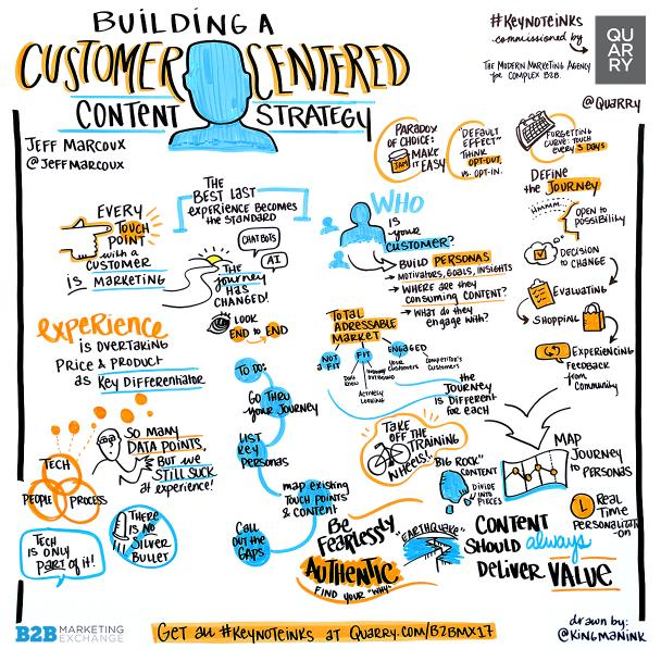 Building A Customer-Centered Content Strategy