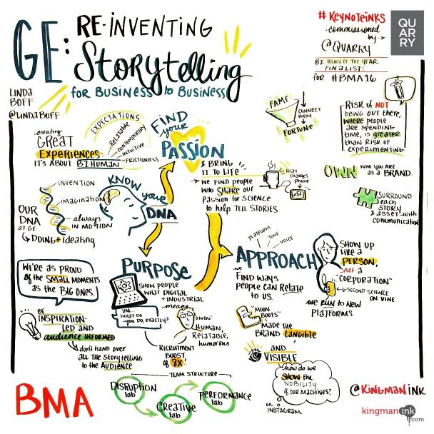 GE: Reinventing storytelling for Business-to-Business